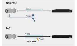 Технология HDCVI PoC от Dahua